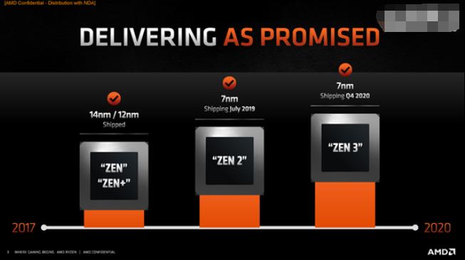 爆AMD的Zen3处理器细节:或将引入EUV光刻...