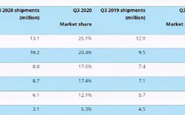 OPPO以29.5%的市场份额超过小米,夺下印度智能手机市场份额第一名