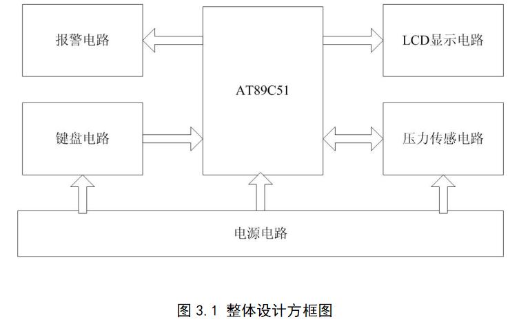 如何使用AT89C51单片机实现数字电子秤的设计论文说明