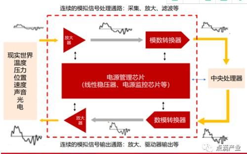 国产模数转换ADC芯片的现状