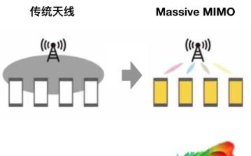 5G Massive MIMO技术原理!