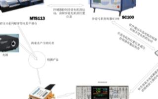 基于LABVIEW/CVI開發軟件實現光強自動采集系統的設計