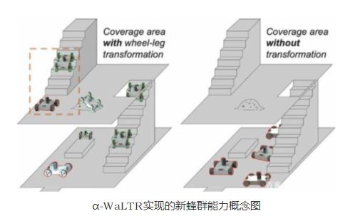 DARPA为军事应用创造新型移动机器人
