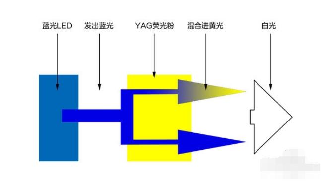 为什么新萄京设备开启护眼模式后,屏幕不是绿色却是黄色?