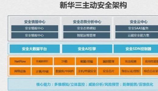 新华三集团开放互联五个维度的落地实践推动主动安全体系建设
