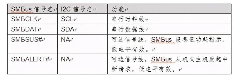 SMBus接口信号和帧格式_SMBus与I2C的差异