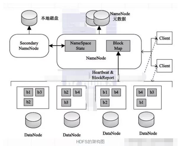 主流的分布式存儲框架有哪些