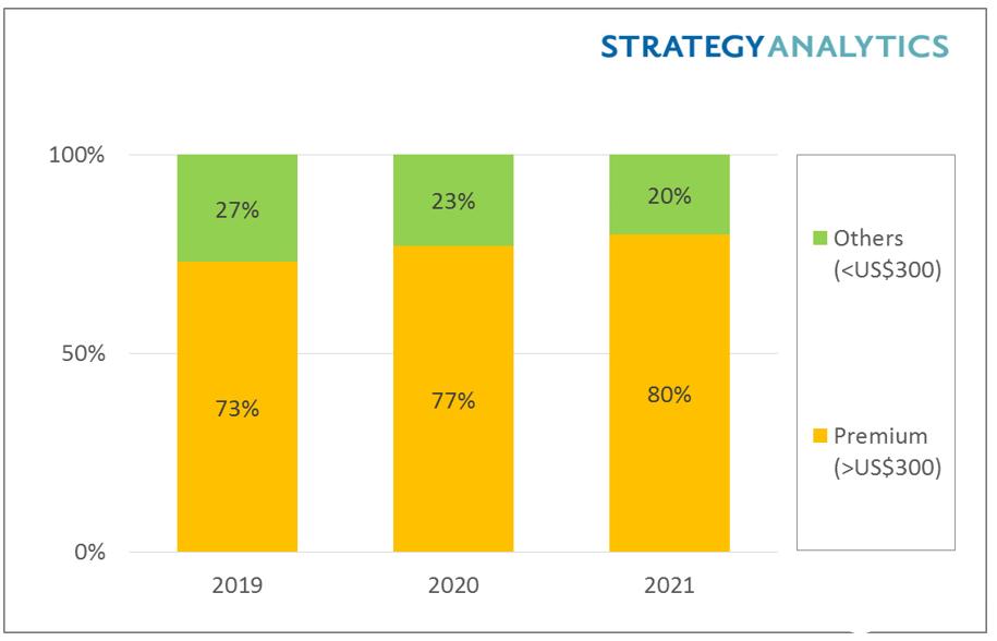 西欧市场高端智能手机收益,预计到2020年将增长...