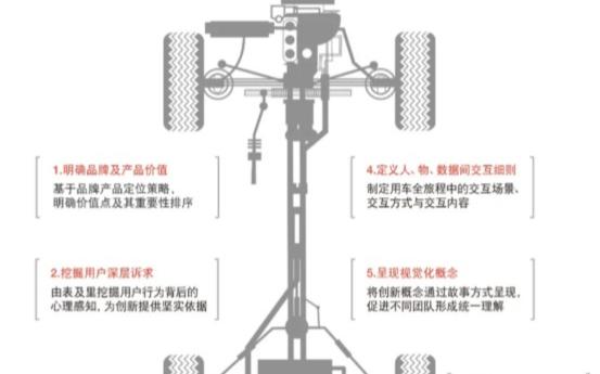 七步法则打造能落地的汽车体验设计策略