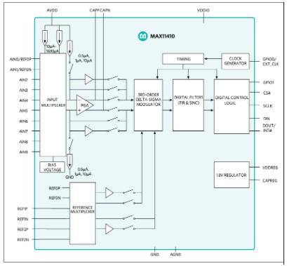 低功耗24位 Δ-ΣADC MAX11410的特性及应用分析