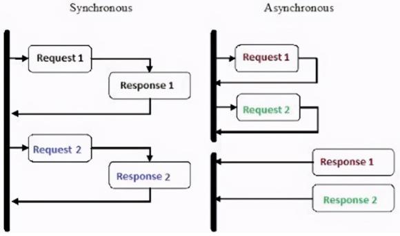 在Python中实现异步编程(附源码)