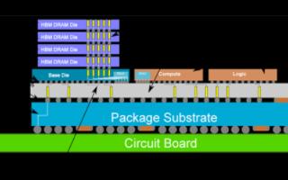 台积电第六代CoWoS晶圆级芯片封装量产,单封装内集成多达12颗HBM内存