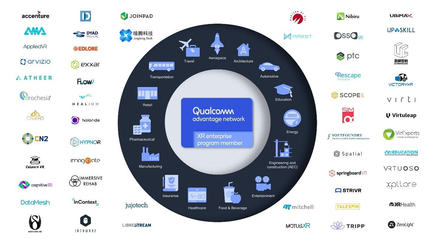 Qualcomm XR企業計劃推動XR在多個垂直...