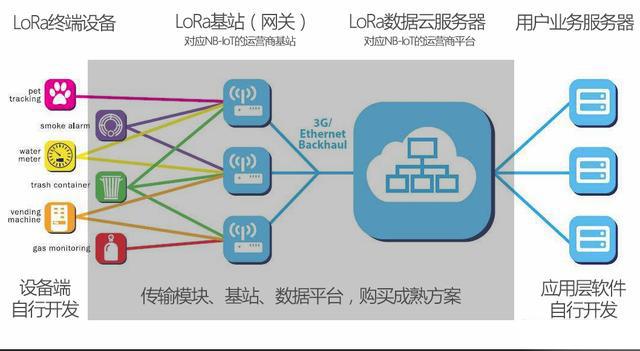 什么物联网场景用LoRa,LoRa的工作模式的详解