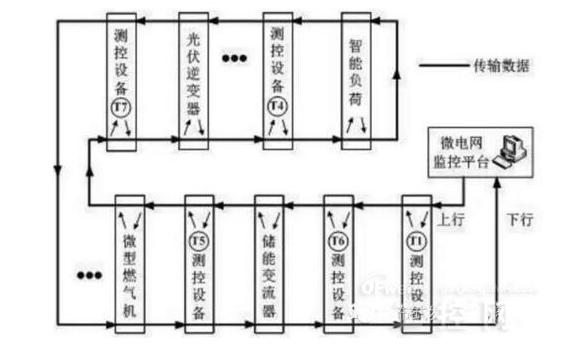 以太网工业总线控制典型微电网系统方案