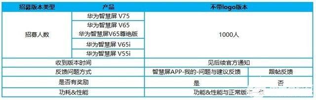 华为智慧屏开启 UX 2.0 内测招募:鸿蒙系统新特性要来