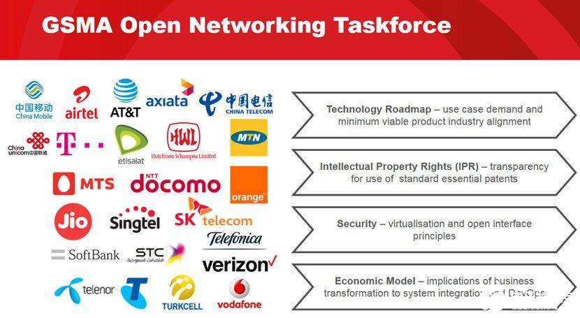 虚拟化架构+开放性接口渐成趋势,产业生态趋于成熟