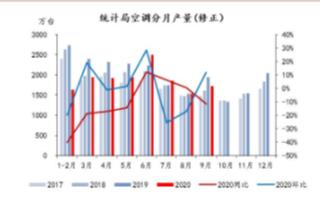 四季度冰洗市场和彩电将保持平稳发展,空调带动四季度环比增速