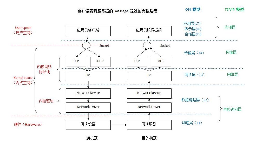 深度解析Linux网络路径及sk_buff struct 数据结构