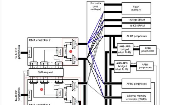 STM32 DMA詳解
