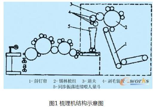 PLC和步进电机构成的数字式兔毛梳理机控制系统