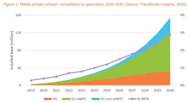 未来私人移动网络将在物联网中具有巨大的潜力和重要性