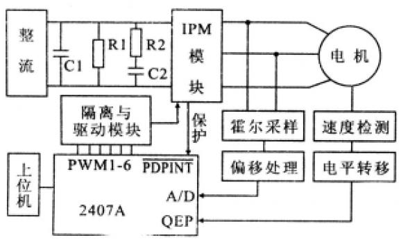 使用DSP芯片实现异步电动机矢量控制系统的资料和仿真说明