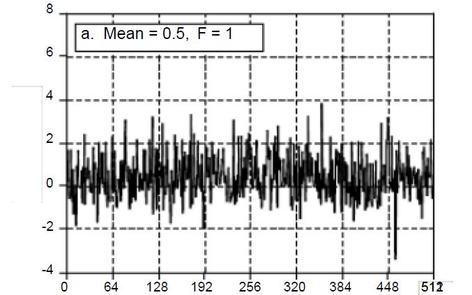 DSP教程之统计概率和噪声的详细资料说明