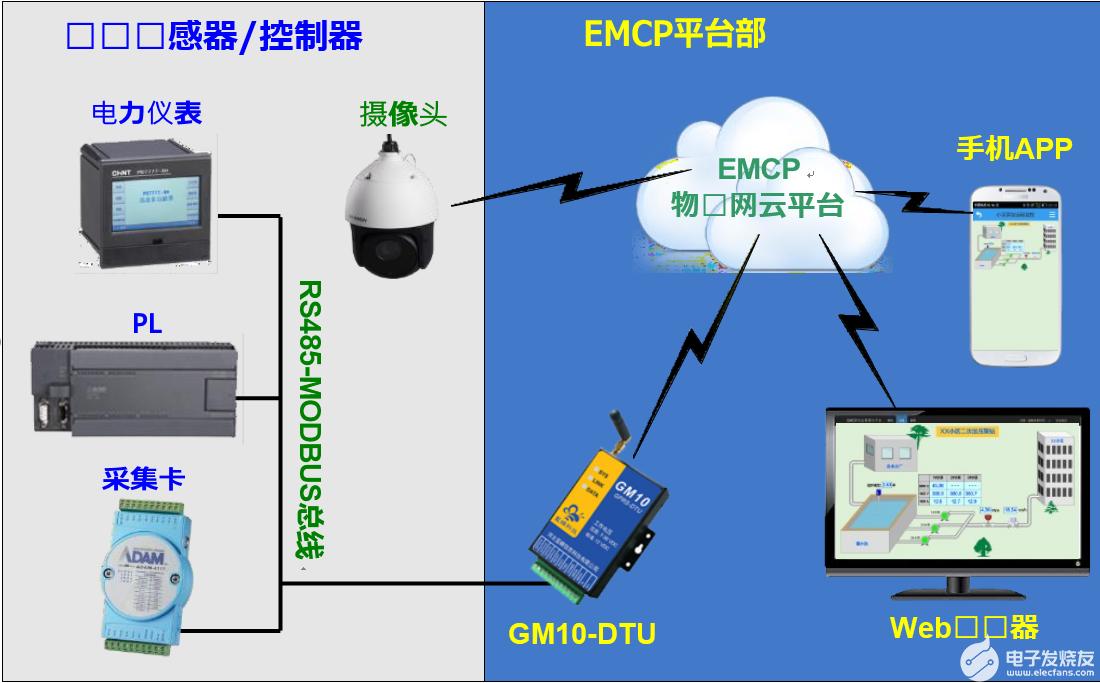 关于EMCP物联网云平台应用于泵站远程管理