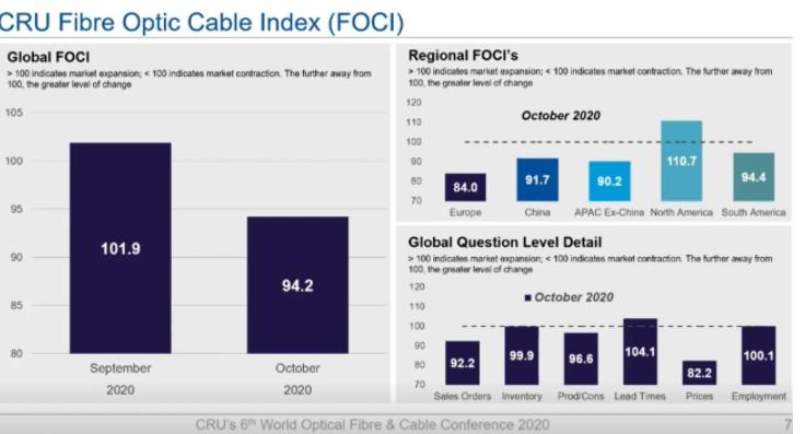 疫情影响下在很大程度上影响了全球光纤光缆的需求?