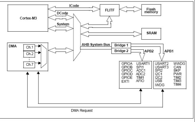 STM32F1XX系列教程和数据手册及固件库使用手册免费下载