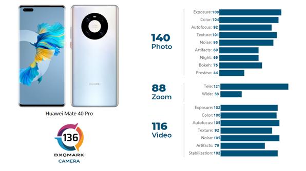 前置/后置拍照全世界第一,DXO公布华为Mate 40 Pro的成绩