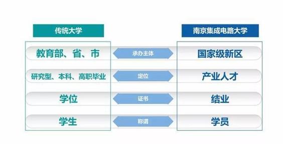 """中国首个芯片大学正式成立,""""5+1+2""""的培养模..."""