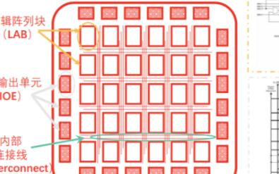 FPGA领域将成为AMD和英特尔对决的战场