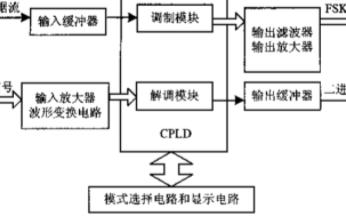 基于CPLD和電力線載波MODEM芯片實現高壓電力線FSK MODEM的設計