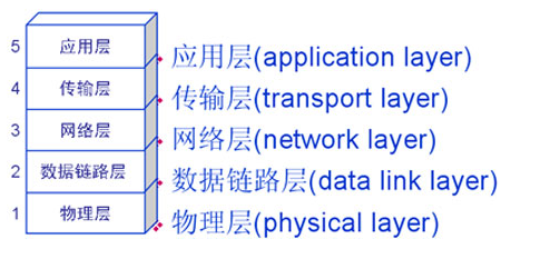 網絡中的計算機互相通信網絡分層和各層協議