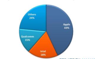 2020年Q2平板电脑应用处理器出货量攀升15%,苹果以43%的份额领先
