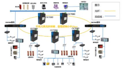 基于工业交换机的隧道综合监控系统方案的实现和特点分析