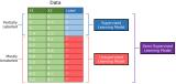 深度学习的三种学习模式介绍