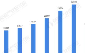 我国软件业生产总值呈逐年增长态势,2020上半年较去年同期增长9.99%