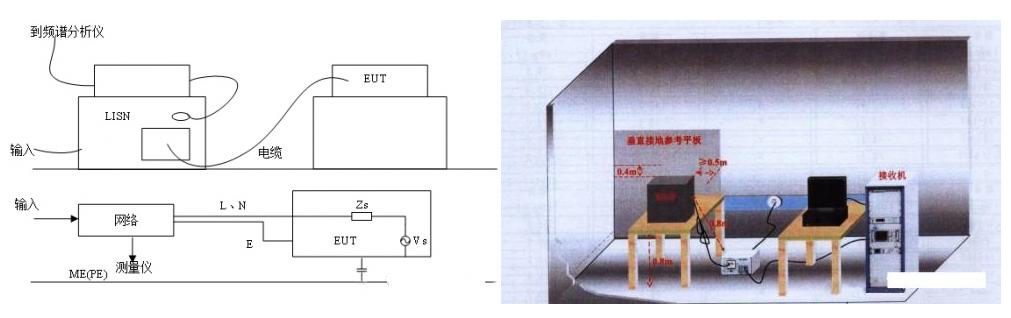 EMC辐射发射测试的配置和步骤
