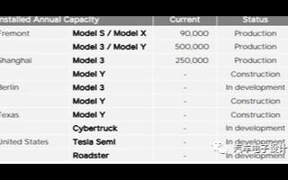 特斯拉在电动汽车业务上已实现平衡
