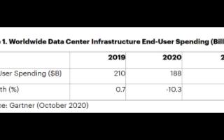预计到2021年全球数据中心基础设施产品上支出将达两千亿美元