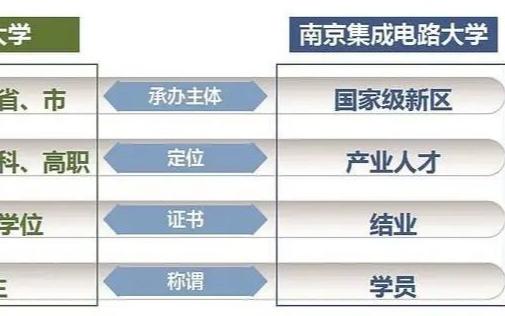 中国首个芯片大学吸引全国目光