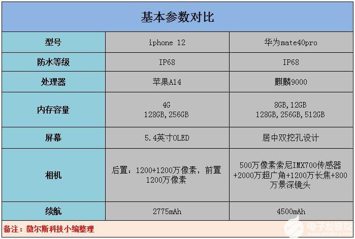 华为mate40pro和iphone12都是IP68级防水,哪个更好