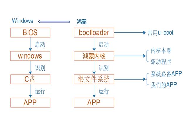 如何把鸿蒙Liteos-a移植到STM32MP157教程