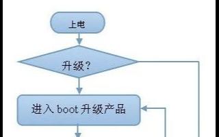 单片机的Bootloader可以实现用户轻松升级程序