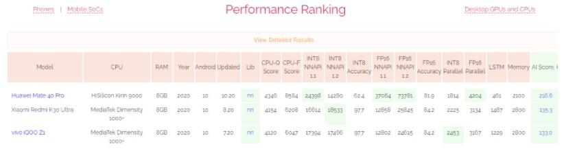 AI Benchmark 跑分榜单:海思麒麟 9000 空降榜首