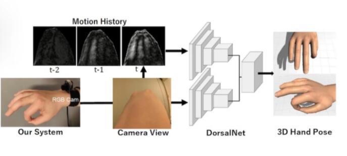 科学家发明一种可轻松追踪3D手势技术