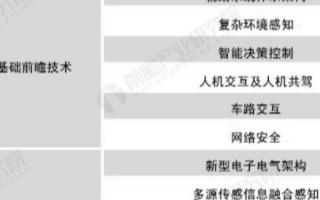 中国自动驾驶技术研发势如破竹,自动驾驶技术研发北京独领风骚
